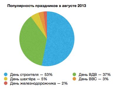 Популярность праздников 08.2013 на Подарки.ру