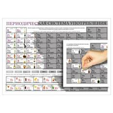 Постер-таблица Периодическая система употребления