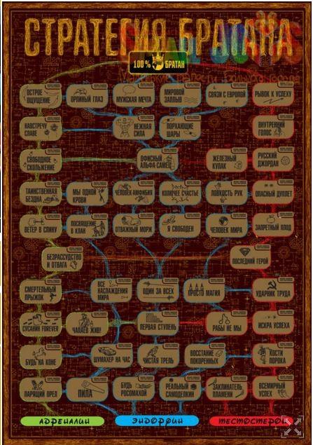Постер-игра Стратегия Братана