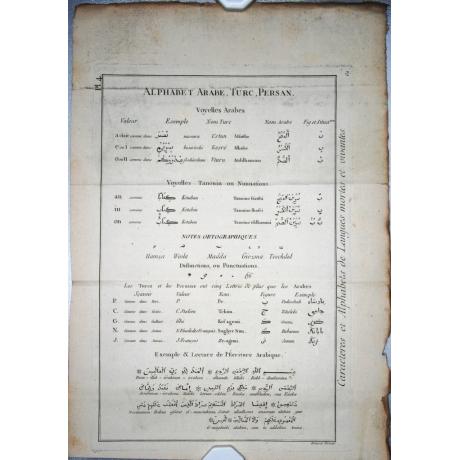 Турецкий алфавит 1783 года