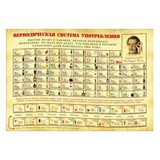 Скретч-плакат Периодическая система употребления