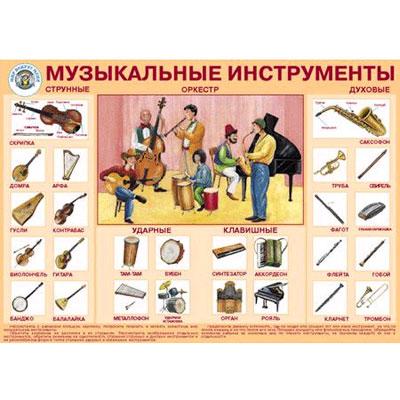 Плакат «Музыкальные инструменты»